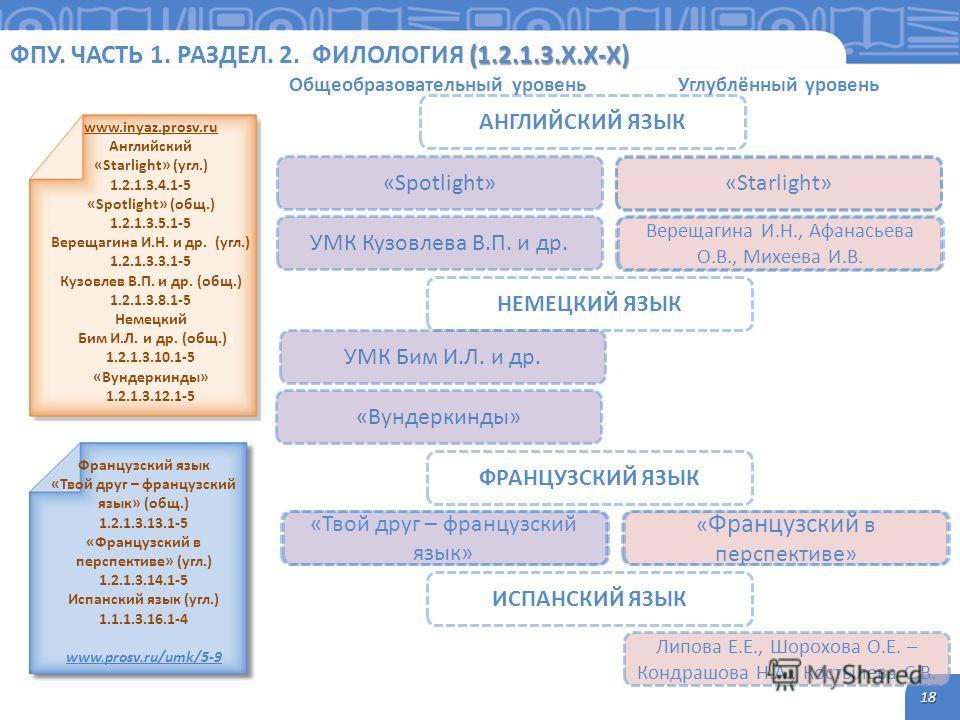 (1.2.1.3.Х.Х-Х) ФПУ. ЧАСТЬ 1. РАЗДЕЛ. 2. ФИЛОЛОГИЯ (1.2.1.3.Х.Х-Х) 18 www.inyaz.prosv.ru Английский «Starlight» (угол.) 1.2.1.3.4.1-5 «Spotlight» (общ.) 1.2.1.3.5.1-5 Верещагина И.Н. и др. (угол.) 1.2.1.3.3.1-5 Кузовлев В.П. и др. (общ.) 1.2.1.3.8.1-