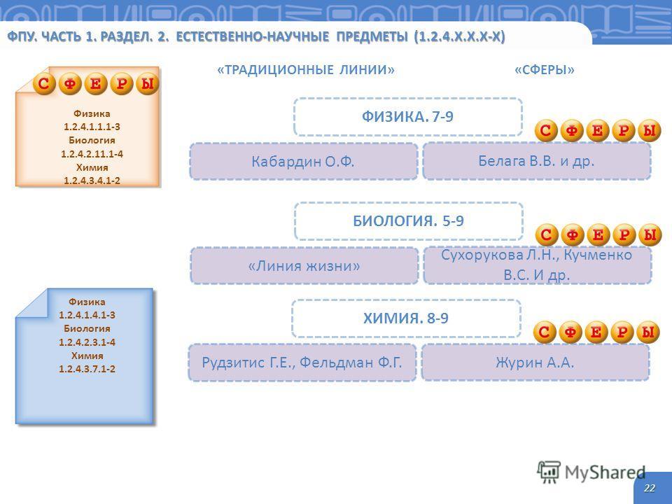 ФПУ. ЧАСТЬ 1. РАЗДЕЛ. 2. ЕСТЕСТВЕННО-НАУЧНЫЕ ПРЕДМЕТЫ (1.2.4.Х.Х.Х-Х) 22 Физика 1.2.4.1.1.1-3 Биология 1.2.4.2.11.1-4 Химия 1.2.4.3.4.1-2 ФИЗИКА. 7-9 Белага В.В. и др. Кабардин О.Ф. Физика 1.2.4.1.4.1-3 Биология 1.2.4.2.3.1-4 Химия 1.2.4.3.7.1-2 «ТРА
