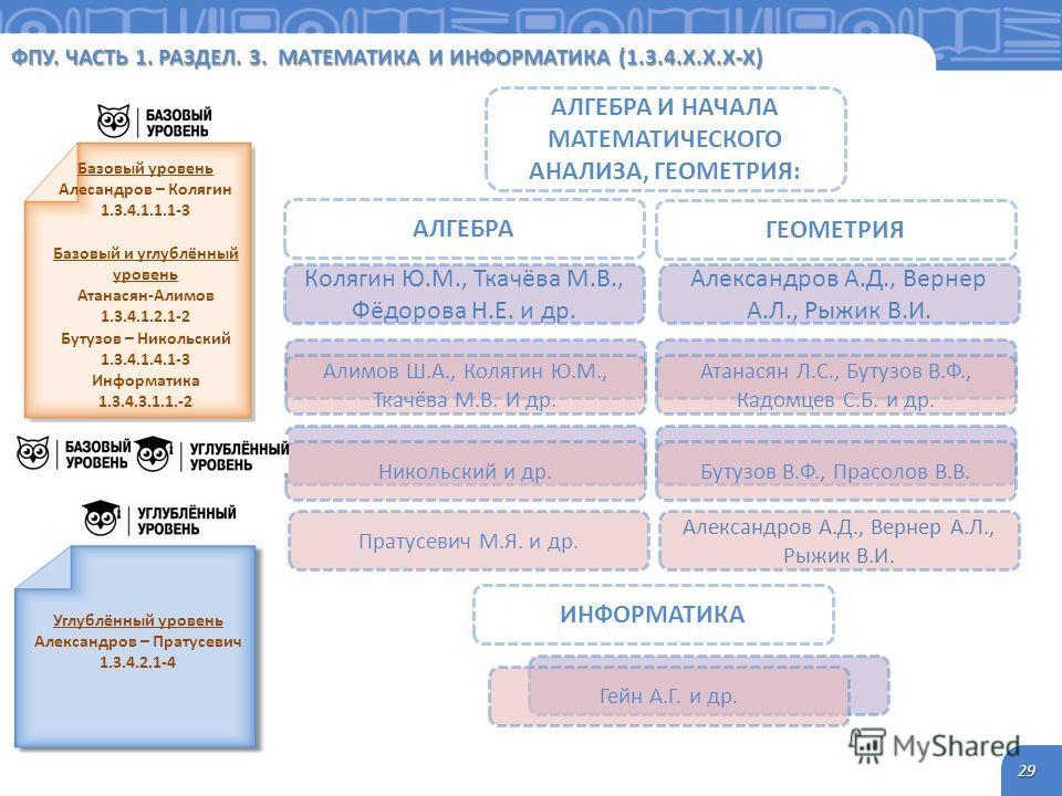 ФПУ. ЧАСТЬ 1. РАЗДЕЛ. 3. МАТЕМАТИКА И ИНФОРМАТИКА (1.3.4.Х.Х.Х-Х) 29 Интегрированный курс 1.3.1.1.1.1-3 Базовый уровень Алесандров – Колягин 1.3.4.1.1.1-3 Базовый и уголублённый уровень Атанасян-Алимов 1.3.4.1.2.1-2 Бутузов – Никольский 1.3.4.1.4.1-3
