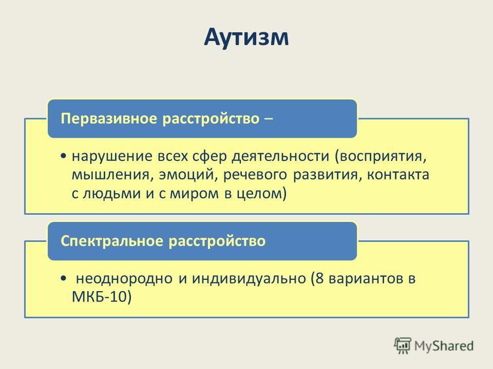 Аутизм нарушение всех сфер деятельности (восприятия, мышления, эмоций, речевого развития, контакта с людьми и с миром в целом) Первазивное расстройство – неоднородно и индивидуально (8 вариантов в МКБ-10) Спектральное расстройство