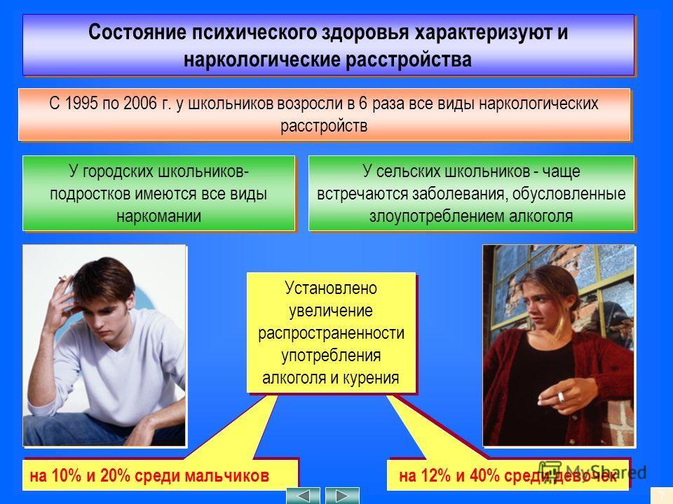 Состояние психического здоровья характеризуют и наркологические расстройства С 1995 по 2006 г. у школьников возросли в 6 раза все виды наркологических расстройств У городских школьников- подростков имеются все виды наркомании У сельских школьников -