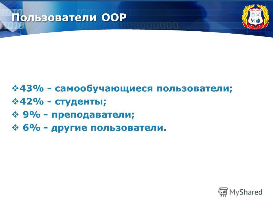 Пользователи ООР 43% - самообучающиеся пользователи; 42% - студенты; 9% - преподаватели; 6% - другие пользователи.