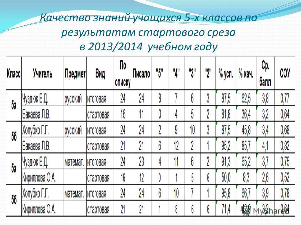 Качество знаний учащихся 5-х классов по результатам стартового среза в 2013/2014 учебном году