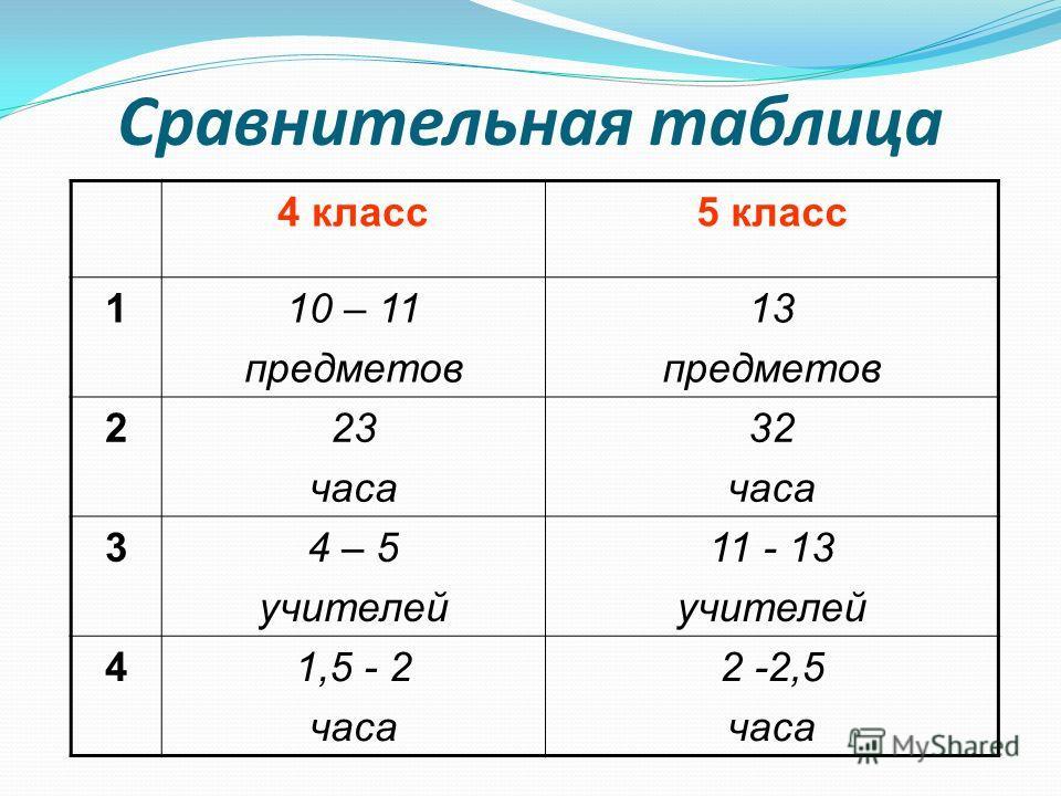 Сравнительная таблица 4 класс 5 класс 110 – 11 предметов 13 предметов 223 часа 32 часа 34 – 5 учителей 11 - 13 учителей 41,5 - 2 часа 2 -2,5 часа