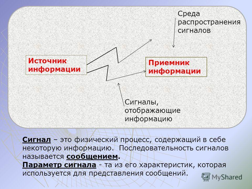 Сигнал – это физический процесс, содержащий в себе некоторую информацию. Последовательность сигналов называется сообщением. Параметр сигнала - та из его характеристик, которая используется для представления сообщений. Источник информации Приемник инф