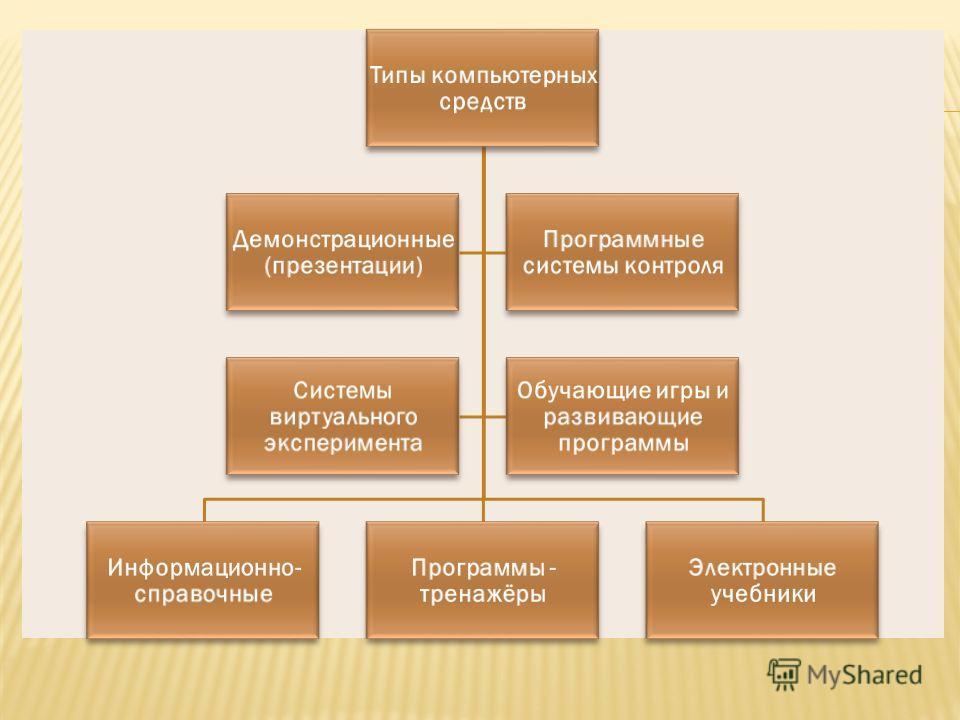 Типы компьютерных средств Информационно- справочные Программы - тренажёры Электронные учебники Демонстрационные (презентации) Программные системы контроля Системы виртуального эксперимента Обучающие игры и развивающие программы
