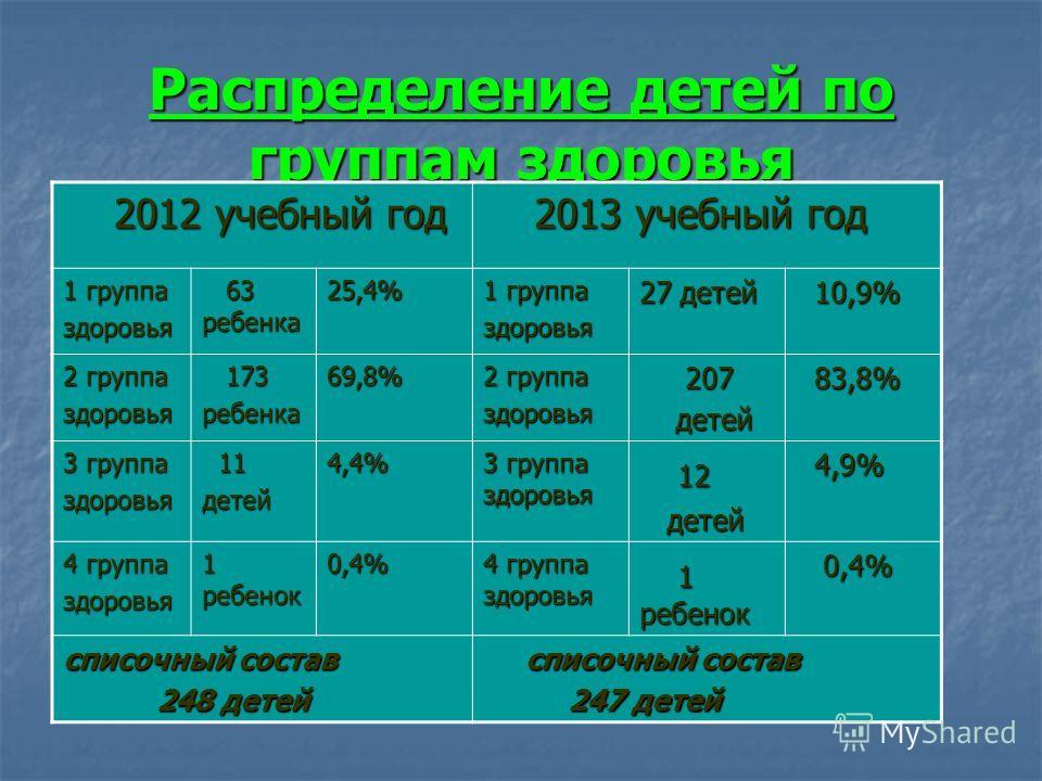 Распределение детей по группам здоровья 2012 учебный год 2012 учебный год 2013 учебный год 2013 учебный год 1 группа здоровья 63 ребенка 63 ребенка 25,4% 1 группа здоровья 27 детей 10,9% 10,9% 2 группа здоровья 173 173 ребенка 69,8% 2 группа здоровья