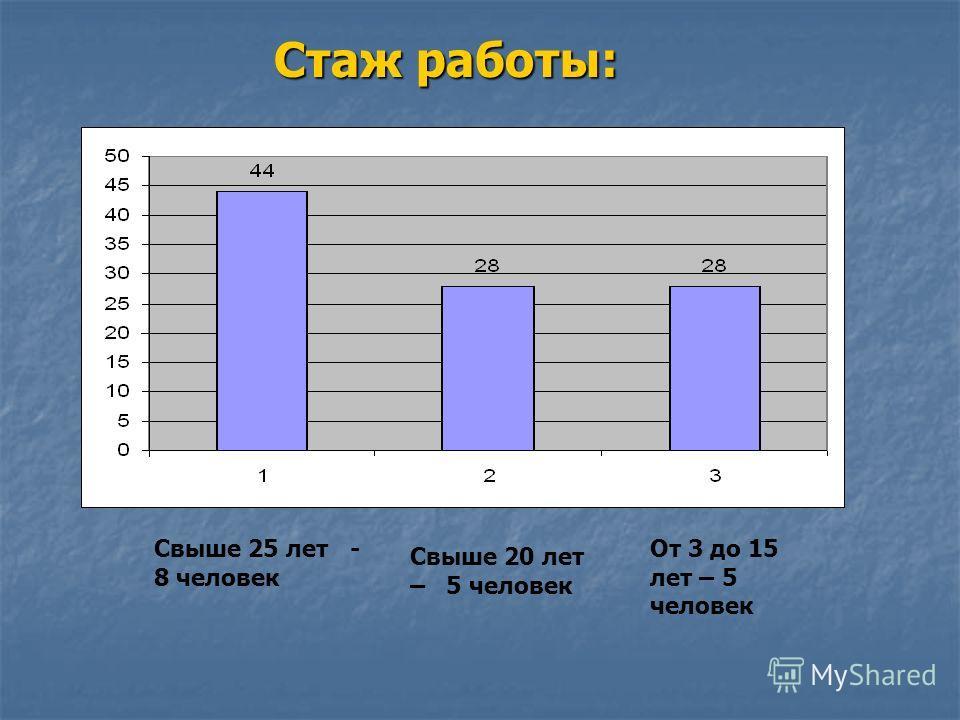 Стаж работы: Свыше 25 лет - 8 человек Свыше 20 лет – 5 человек От 3 до 15 лет – 5 человек
