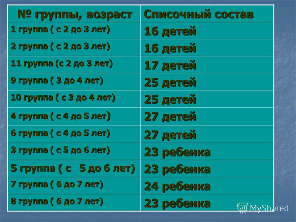 группы, возраст группы, возраст Списочный состав 1 группа ( с 2 до 3 лет) 16 детей 2 группа ( с 2 до 3 лет) 16 детей 11 группа (с 2 до 3 лет) 17 детей 9 группа ( 3 до 4 лет) 25 детей 10 группа ( с 3 до 4 лет) 25 детей 4 группа ( с 4 до 5 лет ) 27 дет