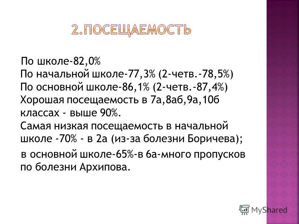 По школе-82,0% По начальной школе-77,3% (2-четв.-78,5%) По основной школе-86,1% (2-четв.-87,4%) Хорошая посещаемость в 7 а,8 аб,9 а,10 б классах - выше 90%. Самая низкая посещаемость в начальной школе -70% - в 2 а (из-за болезни Боричева); в основной
