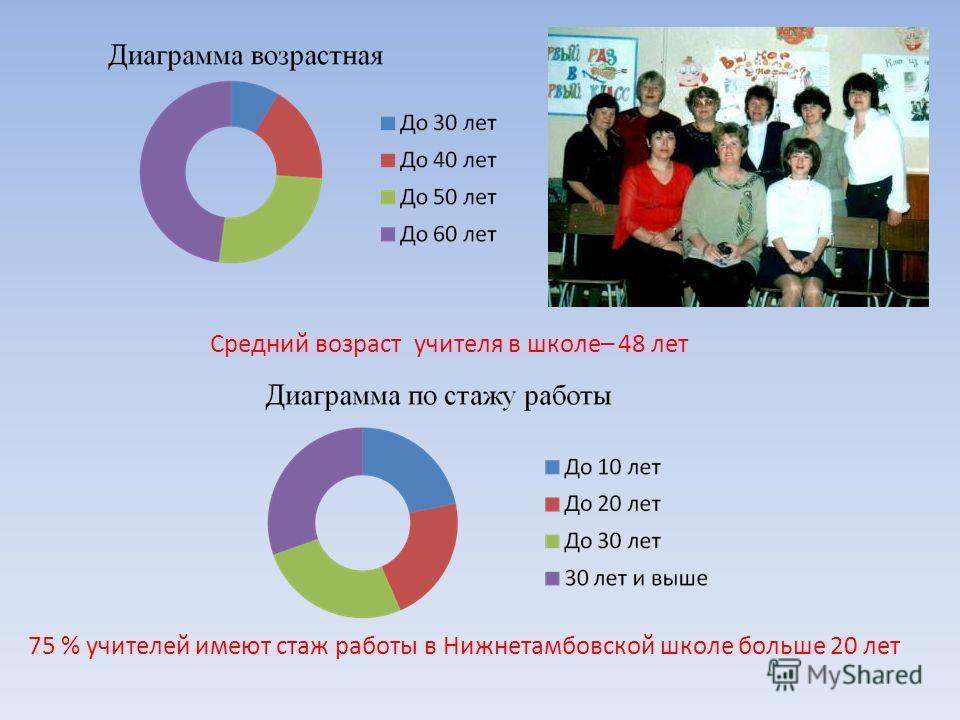 Средний возраст учителя в школе– 48 лет 75 % учителей имеют стаж работы в Нижнетамбовской школе больше 20 лет