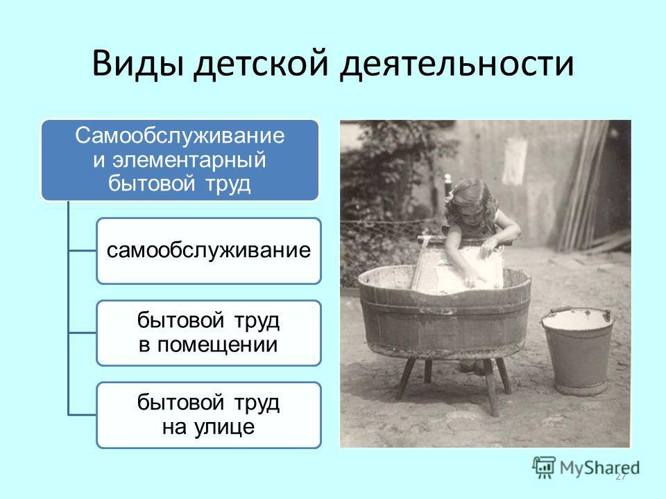 Виды детской деятельности Самообслуживание и элементарный бытовой труд самообслуживание бытовой труд в помещении бытовой труд на улице 27
