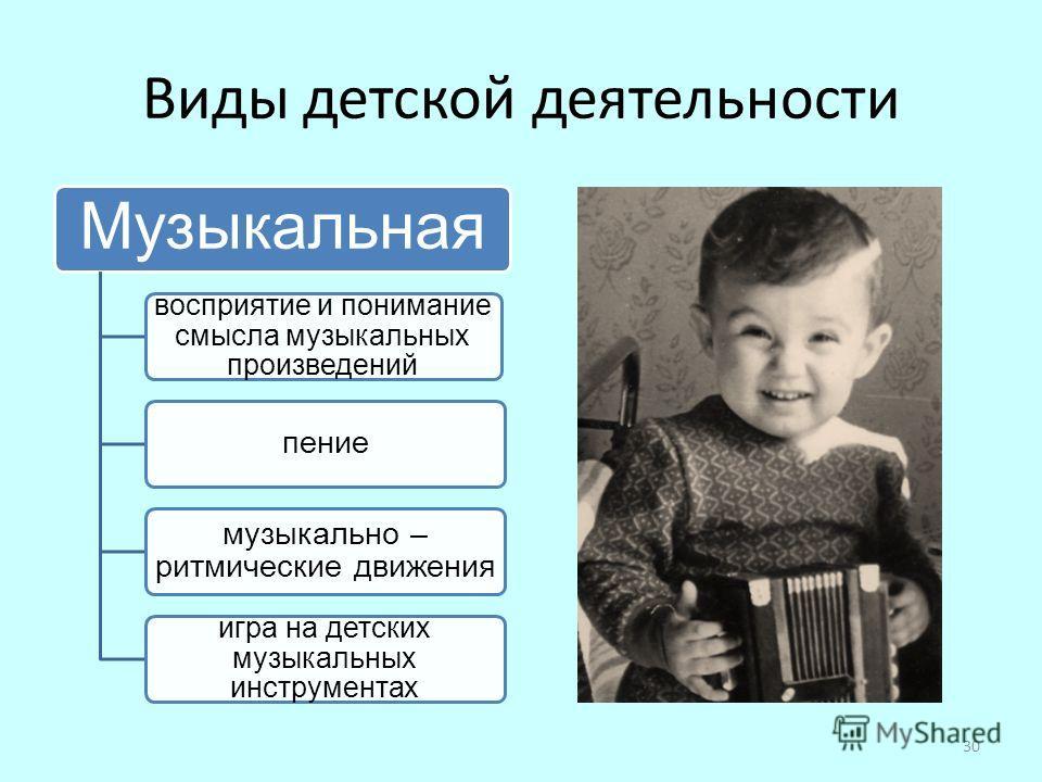 Виды детской деятельности Музыкальная восприятие и понимание смысла музыкальных произведений пение музыкально – ритмические движения игра на детских музыкальных инструментах 30