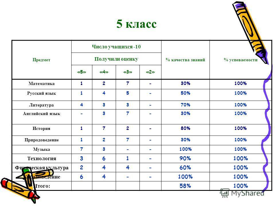 5 класс Предмет Число учащихся -10 % качества знаний% успеваемости Получили оценку «5»«4»«3»«2» Математика 127-30%100% Русский язык 145-50%100% Литература 433-70%100% Английский язык -37-30%100% История 172-80%100% Природоведение 127-30%100% Музыка 7