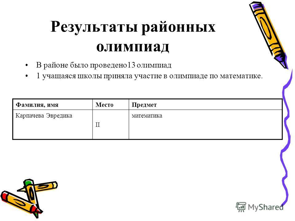 Результаты районных олимпиад В районе было проведено 13 олимпиад 1 учащаяся школы приняла участие в олимпиаде по математике. Фамилия, имя МестоПредмет Карпачева Эвредика II математика