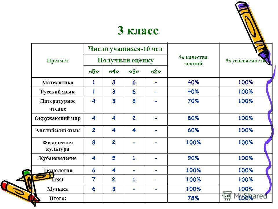 3 класс Предмет Число учащихся-10 чел % качества знаний % успеваемости Получили оценку «5»«4»«3»«2» Математика 136-40%100% Русский язык 136-40%100% Литературное чтение 433-70%100% Окружающий мир 442-80%100% Английский язык 244-60%100% Физическая куль