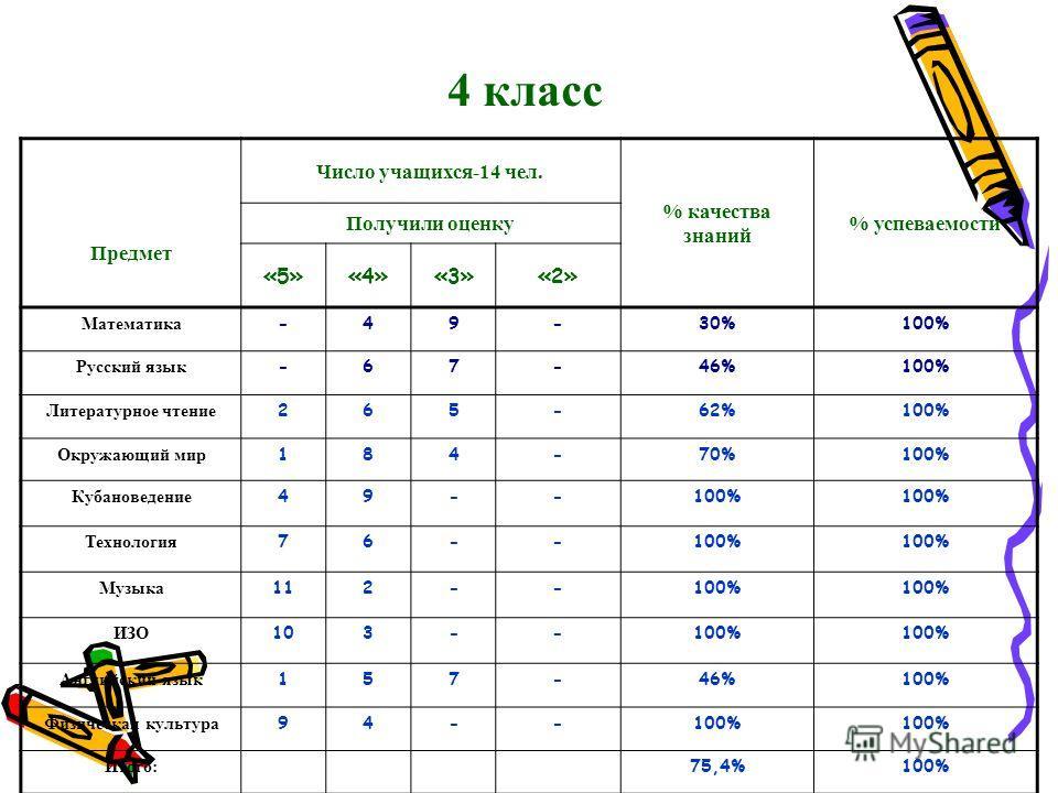 4 класс Предмет Число учащихся-14 чел. % качества знаний % успеваемости Получили оценку «5»«4»«3»«2» Математика -49-30%100% Русский язык -67-46%100% Литературное чтение 265-62%100% Окружающий мир 184-70%100% Кубановедение 49--100% Технология 76--100%