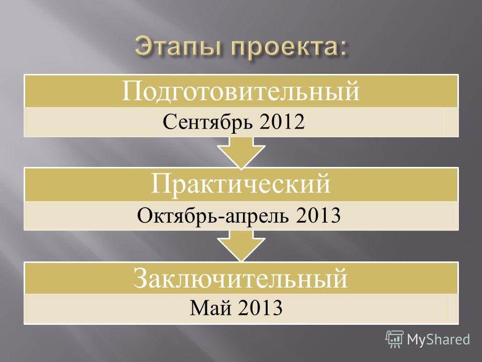 Заключительный Май 2013 Практический Октябрь-апрель 2013 Подготовительный Сентябрь 2012