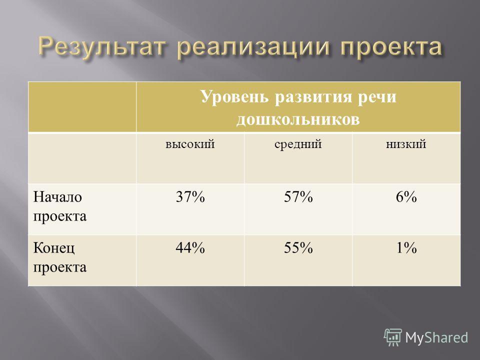 Уровень развития речи дошкольников высокий средний низкий Начало проекта 37%57%6% Конец проекта 44%55%1%