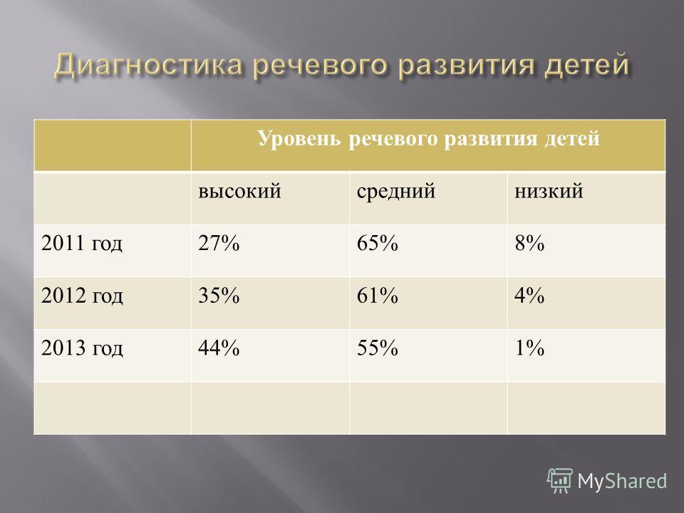 Уровень речевого развития детей высокий средний низкий 2011 год 27%65%8% 2012 год 35%61%4% 2013 год 44%55%1%