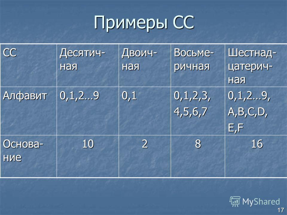 17 Примеры СС СС Десятич- ная Двоич- ная Восьме- ричная Шестнад- цатерич- ная Алфавит 0,1,2…90,10,1,2,3,4,5,6,70,1,2…9,A,B,C,D,E,F Основа- ние 102816