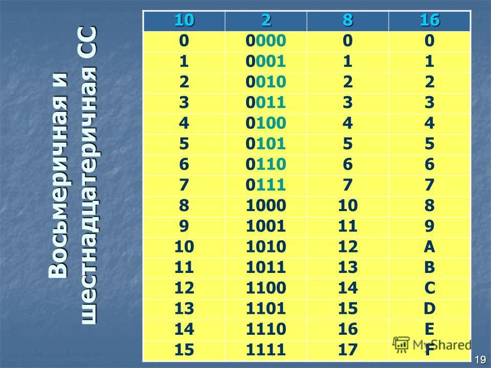 19 Восьмеричная и шестнадцатеричная СС 102816 0000000 1000111 2001022 3001133 4010044 5010155 6011066 7011177 81000108 91001119 10101012A 11101113B 12110014C 13110115D 14111016E 15111117F