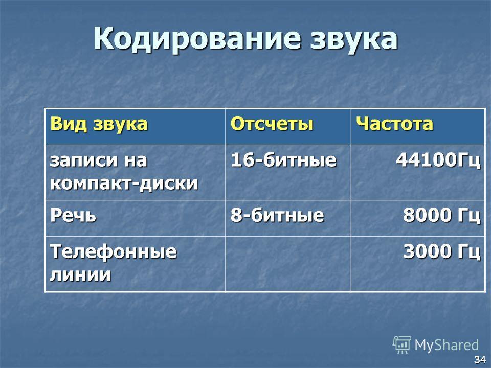 34 Кодирование звука Вид звука Отсчеты Частота записи на компакт-диски 16-битные 44100Гц Речь 8-битные 8000 Гц Телефонные линии 3000 Гц