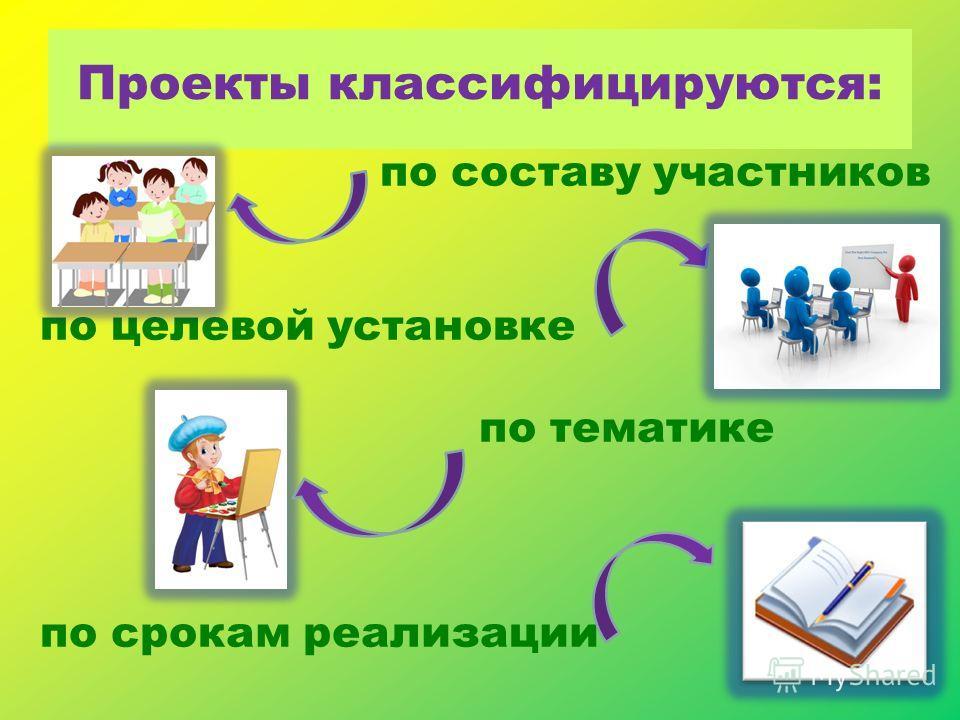 Проекты классифицируются: по составу участников по целевой установке по тематике по срокам реализации