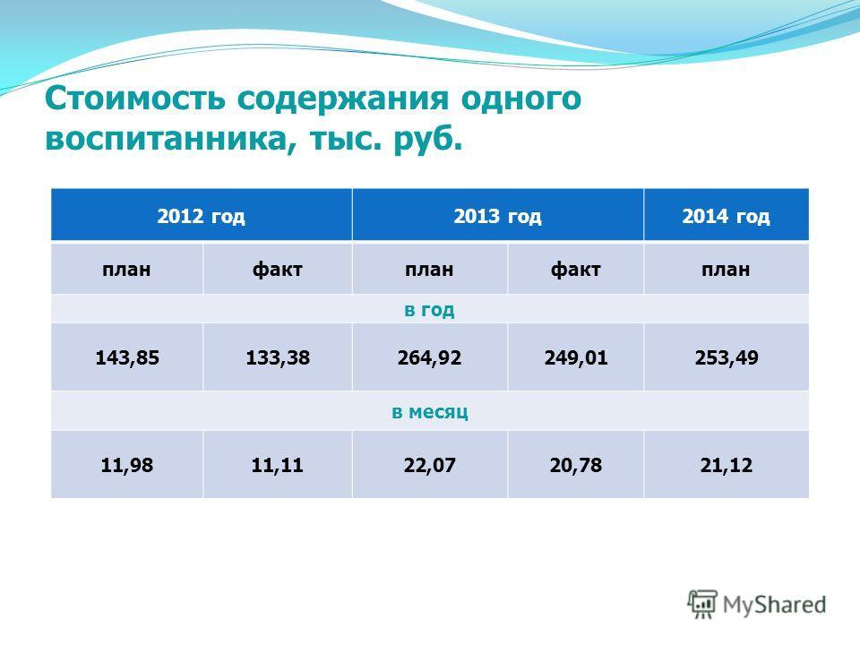 Структура плана ФХД Наименование Остатки прошлых лет 2013 год Перехо- дящие остатки 2013 г. 2014 год План Пере- числено Расход План Субсидия на выполнение муниципального задания 148,556 728,155 136,855 052,1233,357 265,0 Субсидии на иные цели, в том