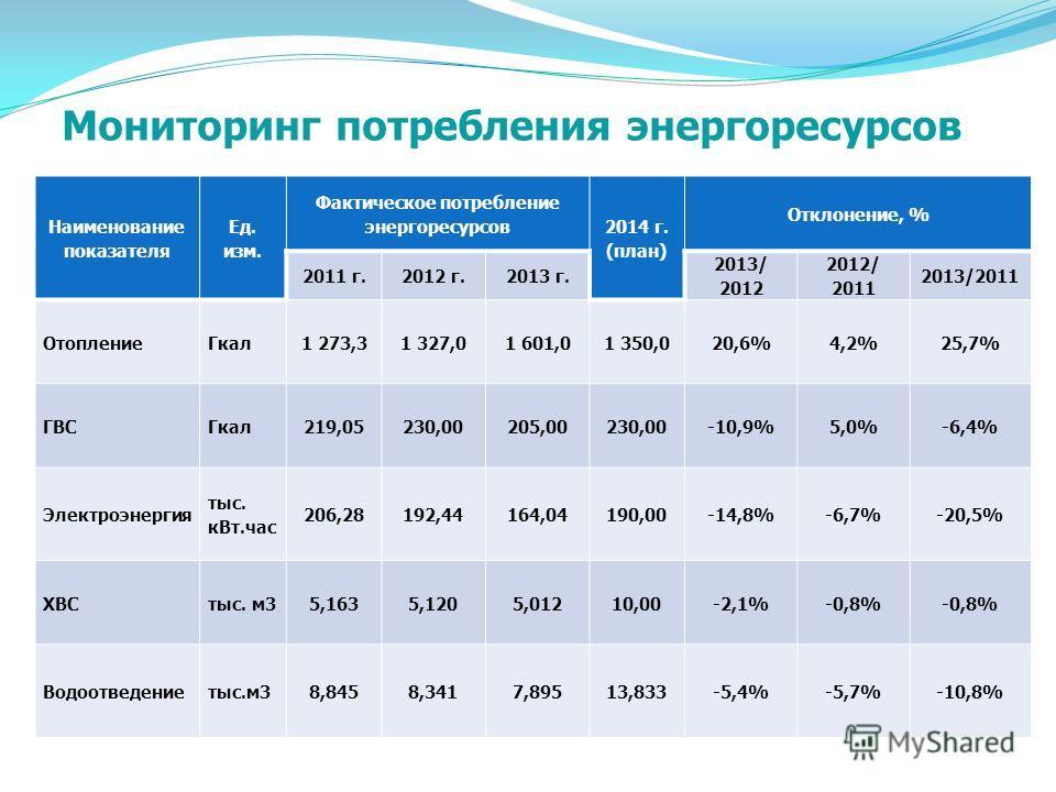 2012 год2013 год2014 год планфактпланфактплан в год 143,85133,38264,92249,01253,49 в месяц 11,9811,1122,0720,7821,12 Стоимость содержания одного воспитанника, тыс. руб.
