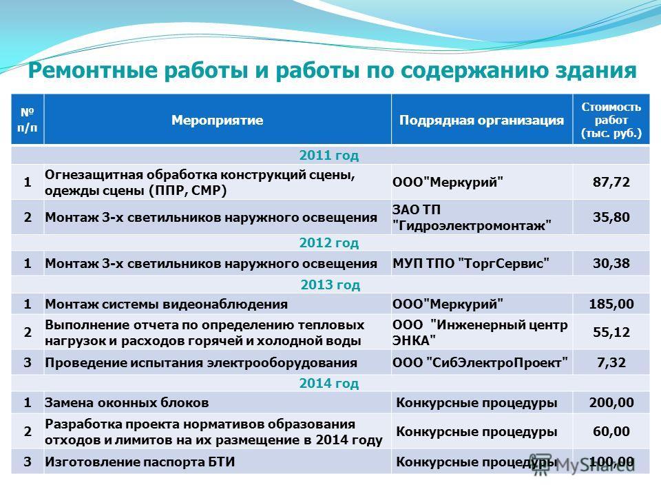 Мониторинг потребления энергоресурсов Наименование показателя Ед. изм. Фактическое потребление энергоресурсов 2014 г. (план) Отклонение, % 2011 г.2012 г.2013 г. 2013/ 2012 2012/ 2011 2013/2011 ОтоплениеГкал1 273,31 327,01 601,01 350,020,6%4,2%25,7% Г