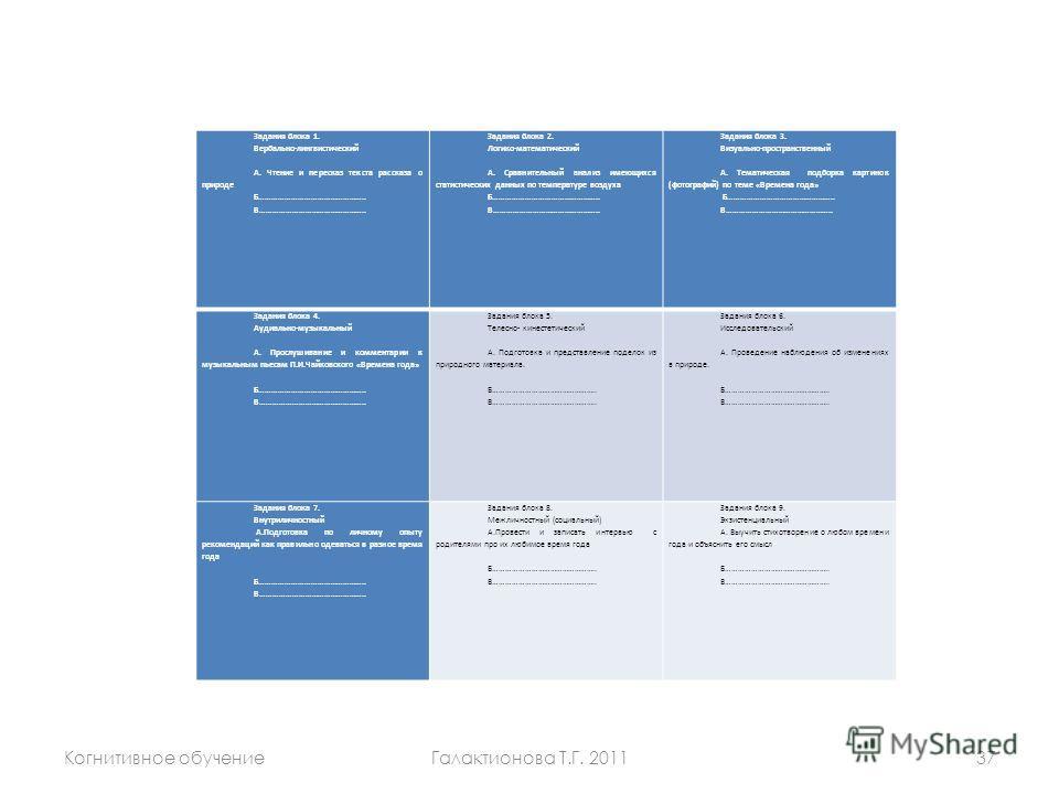 Когнитивное обучениеГалактионова Т.Г. 201137 Задания блока 1. Вербально-лингвистический А. Чтение и пересказ текста рассказа о природе Б………………………………………….. В………………………………………….. Задания блока 2. Логико-математический А. Сравнительный анализ имеющихся ст