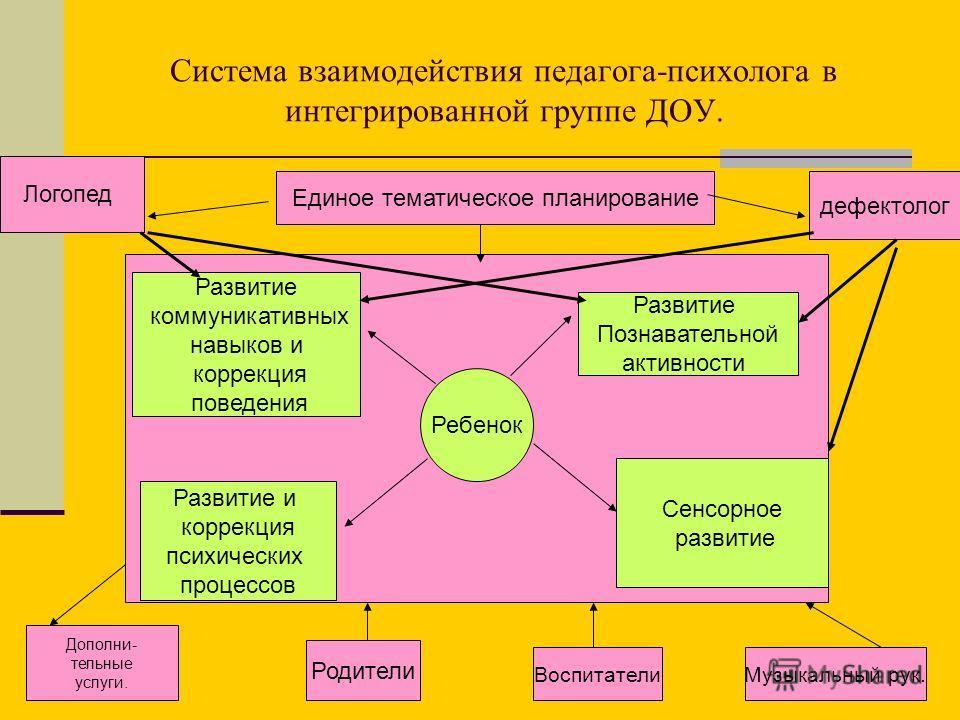 Система взаимодействия педагога-психолога в интегрированной группе ДОУ. Единое тематическое планирование Ребенок Развитие и коррекция психических процессов Развитие Познавательной активности Сенсорное развитие Развитие коммуникативных навыков и корре