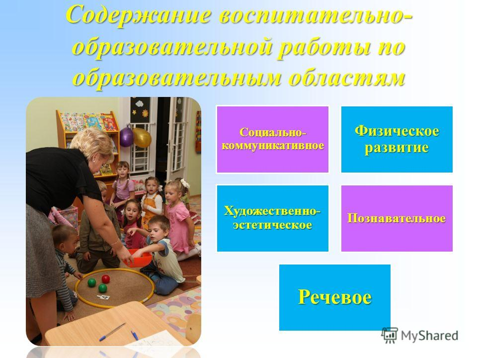 Содержание воспитательно- образовательной работы по образовательным областям Социально- коммуникативное Физическое развитие Художественно- эстетическое Познавательное Речевое
