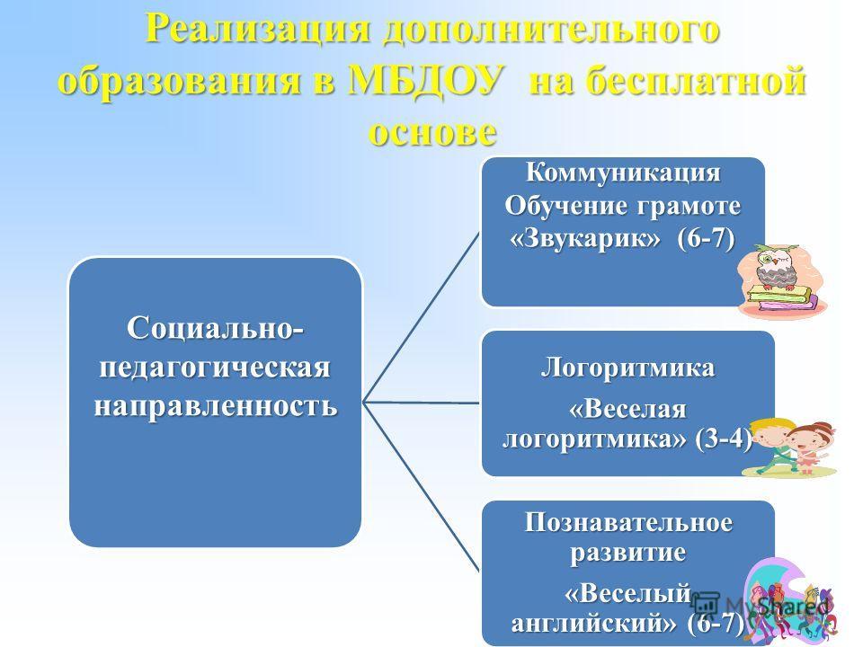 Реализация дополнительного образования в МБДОУ на бесплатной основе Социально- педагогическая направленность Коммуникация Обучение грамоте «Звукарик» (6-7) Логоритмика «Веселая логоритмика» (3-4) Познавательное развитие «Веселый английский» (6-7)