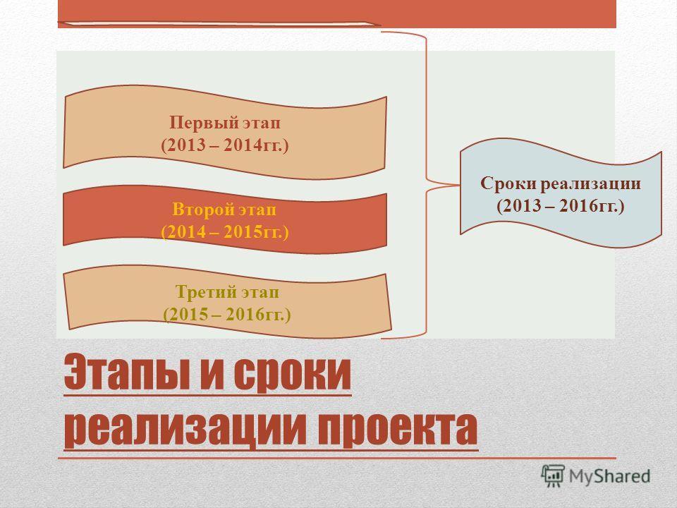 Этапы и сроки реализации проекта Первый этап (2013 – 2014 гг.) Второй этап (2014 – 2015 гг.) Сроки реализации (2013 – 2016 гг.) Третий этап (2015 – 2016 гг.)