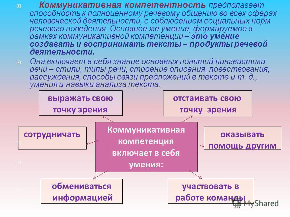 Коммуникативная компетентность предполагает способность к полноценному речевому общению во всех сферах человеческой деятельности, с соблюдением социальных норм речевого поведения. Основное же умение, формируемое в рамках коммуникативной компетенции –