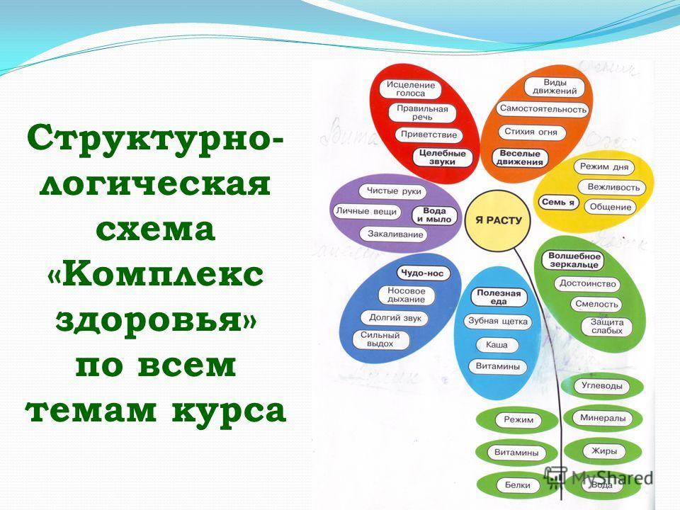 Структурно- логическая схема «Комплекс здоровья» по всем темам курса