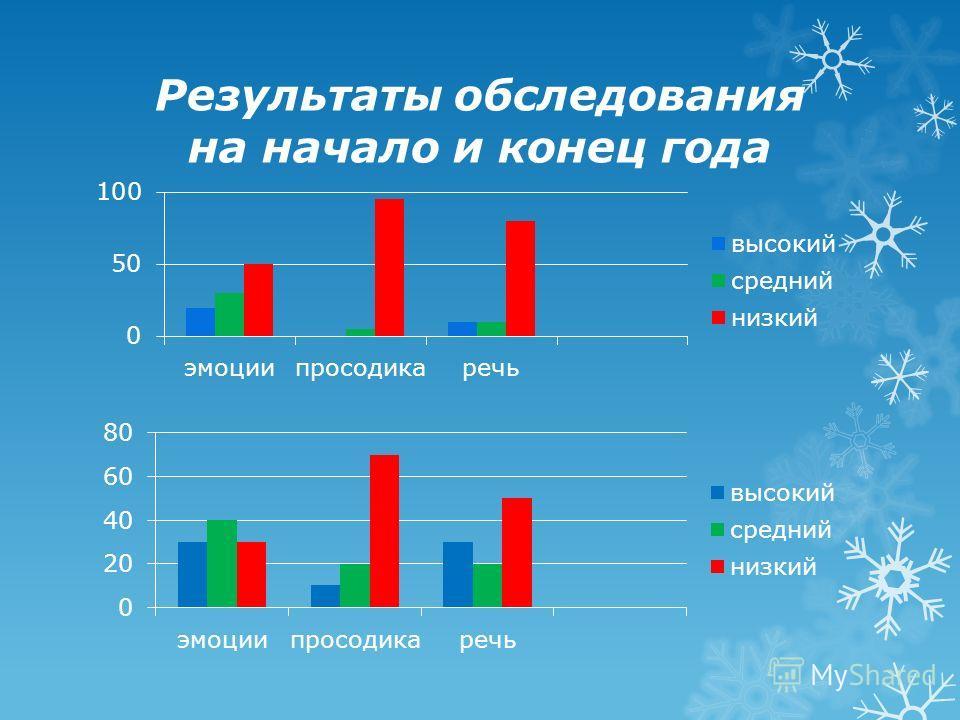 Результаты обследования на начало и конец года