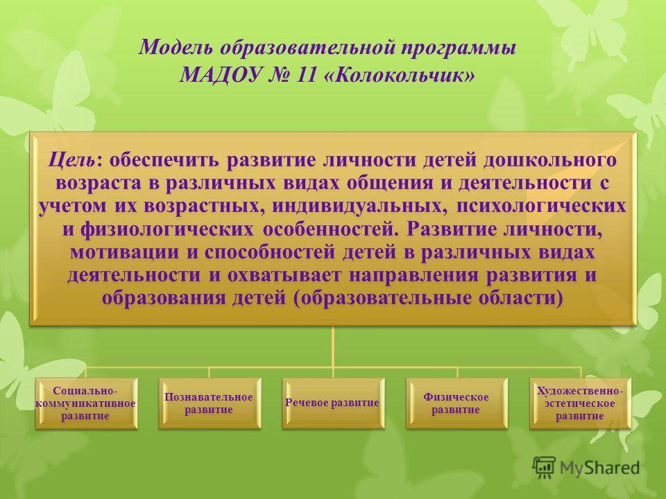 Модель образовательной программы МАДОУ 11 «Колокольчик» Цель: обеспечить развитие личности детей дошкольного возраста в различных видах общения и деятельности с учетом их возрастных, индивидуальных, психологических и физиологических особенностей. Раз
