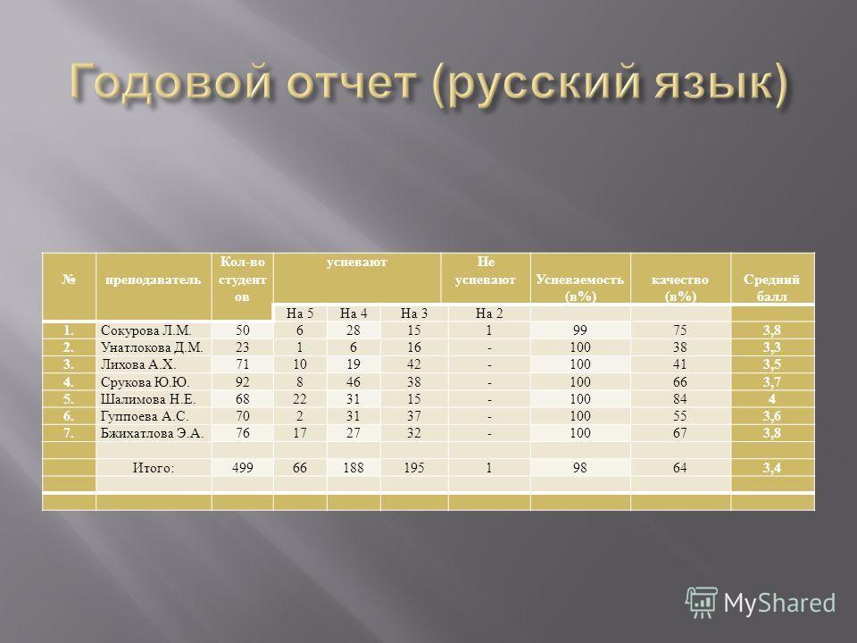 преподаватель Кол - во студент ов успевают Не успевают Успеваемость ( в %) качество ( в %) Средний балл На 5 На 4 На 3 На 2 1. Сокурова Л. М.506281519975 3,8 2. Унатлокова Д. М.231616-10038 3,3 3. Лихова А. Х.71101942-10041 3,5 4. Срукова Ю. Ю.928463