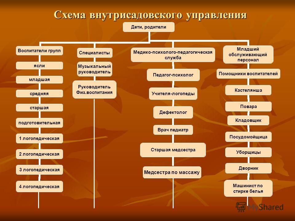 Схема внутризаводского управления Медсестра по массажу