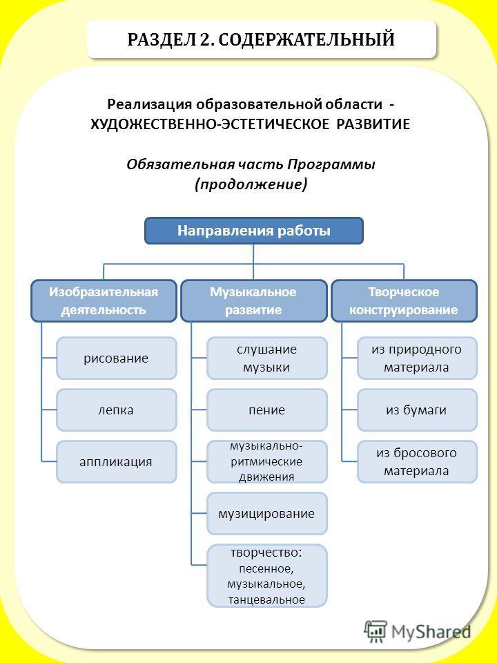 РАЗДЕЛ 2. СОДЕРЖАТЕЛЬНЫЙ Реализация образовательной области - ХУДОЖЕСТВЕННО-ЭСТЕТИЧЕСКОЕ РАЗВИТИЕ Обязательная часть Программы (продолжение) Реализация образовательной области - ХУДОЖЕСТВЕННО-ЭСТЕТИЧЕСКОЕ РАЗВИТИЕ Обязательная часть Программы (продол