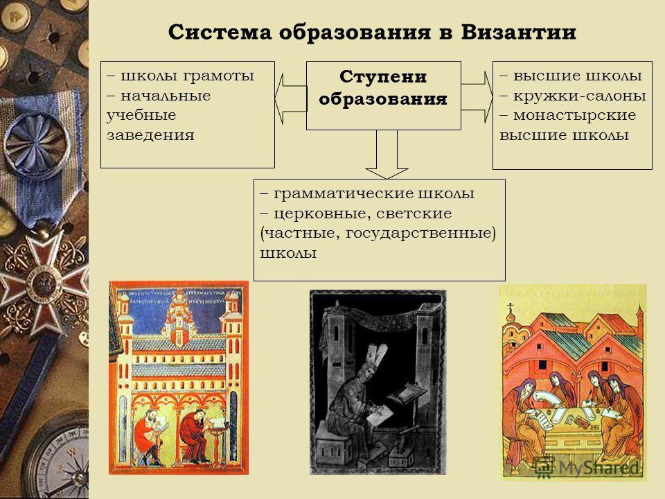 Система образования в Византии Ступени образования – школы грамоты – начальные учебные заведения – высшие школы – кружки-салоны – монастырские высшие школы – грамматические школы – церковные, светские (частные, государственные) школы