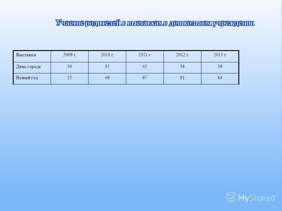 Выставки 2009 г.2010 г.2011 г.2012 г.2013 г. День города 3035453839 Новый год 2549678184