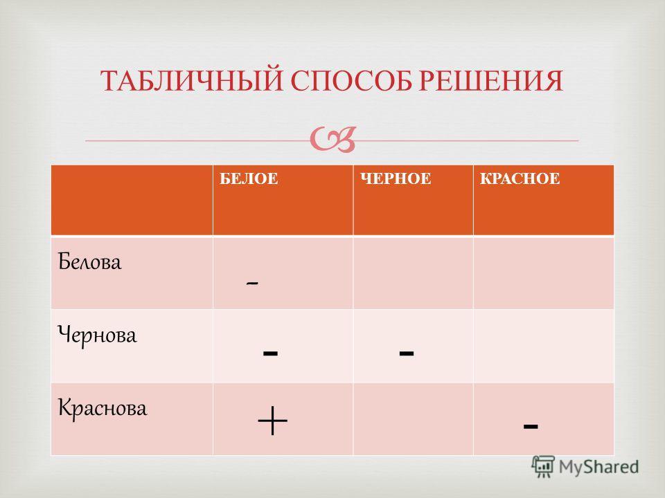 Логическая задача 1. Встретились три подруги - Белова, Краснова и Чернова. На одной из них было черное платье, на другой - красное, на третьей - белое. Девочка в белом платье говорит Черновой :