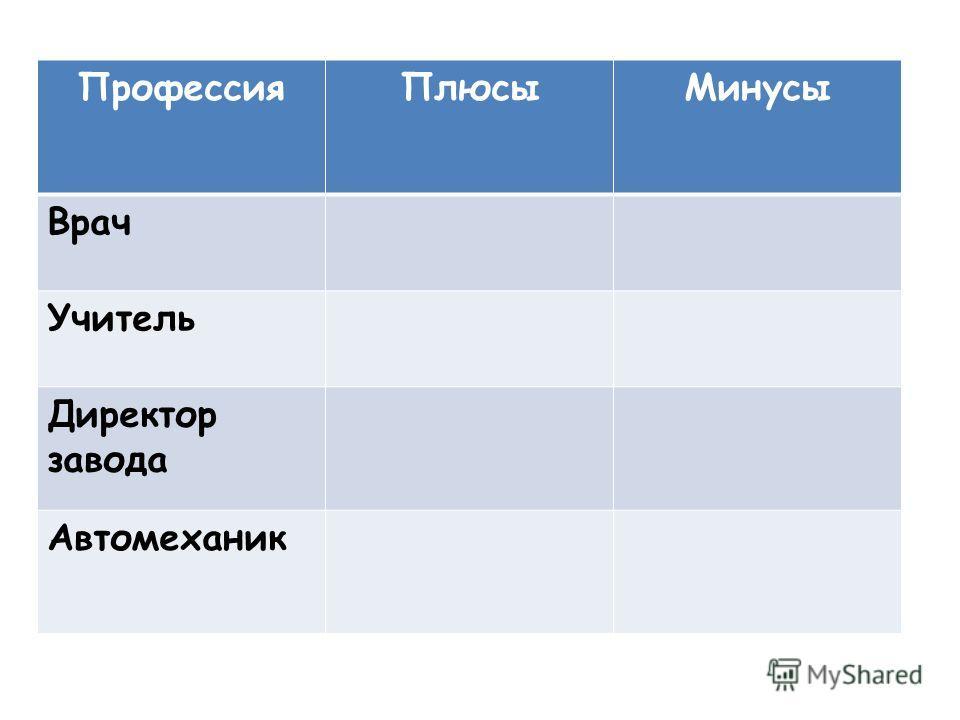 Профессия ПлюсыМинусы Врач Учитель Директор завода Автомеханик