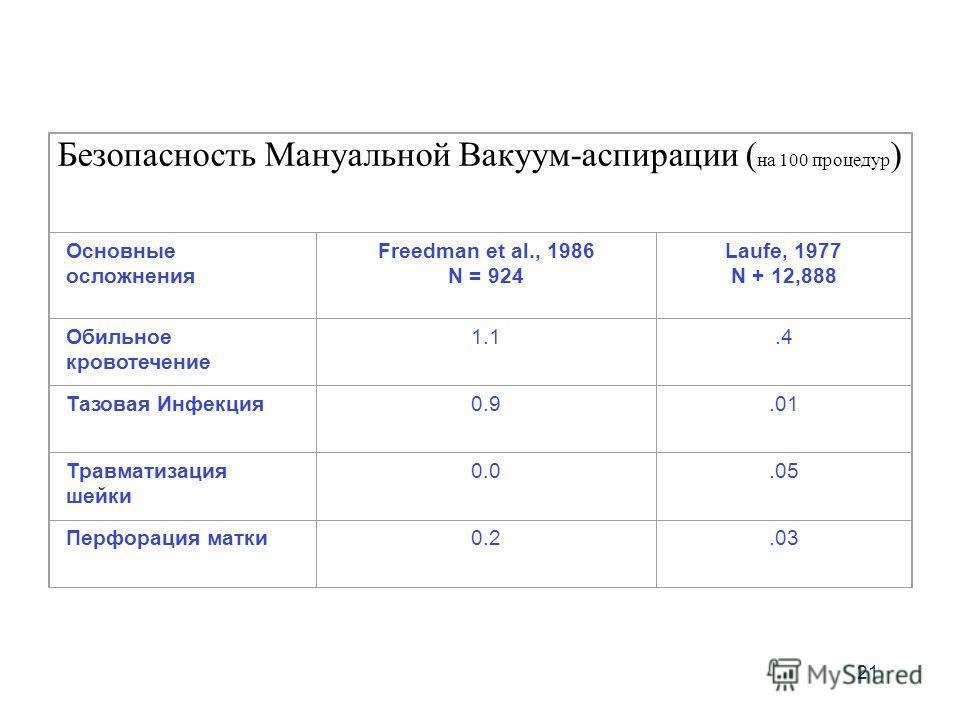 21 Безопасность Мануальной Вакуум-аспирации ( на 100 процедур ) Основные осложнения Freedman et al., 1986 N = 924 Laufe, 1977 N + 12,888 Обильное кровотечение 1.1.4 Тазовая Инфекция 0.9.01 Травматизация шейки 0.0.05 Перфорация матки 0.2.03