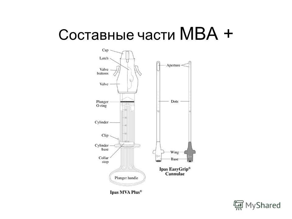 Составные части МВА +