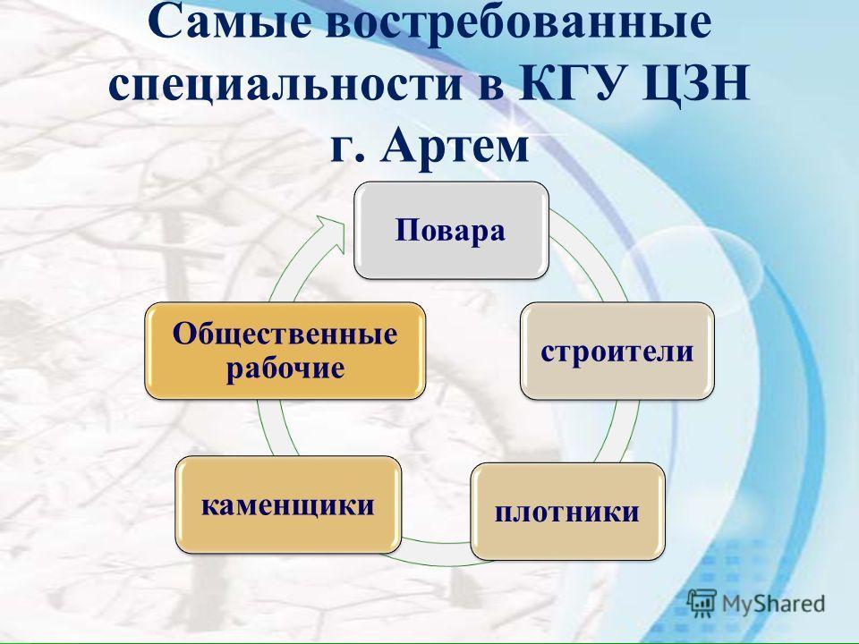 Самые востребованные специальности в КГУ ЦЗН г. Артем Поварастроителиплотникикаменщики Общественные рабочие
